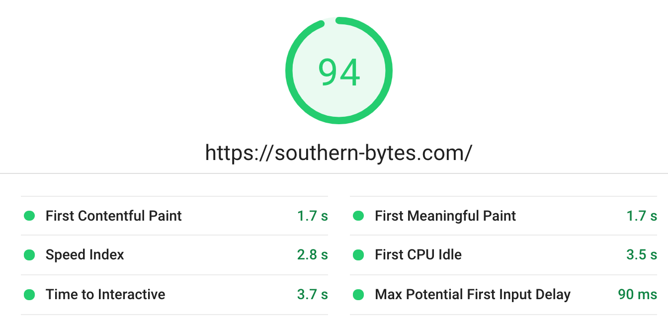 pagespeed insights score after
