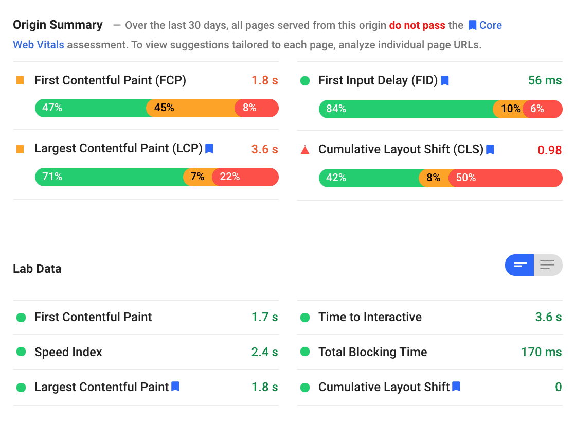 Screenshot of a Google Pagespeed Insights report demonstrating good Lab Data results, but a poor Origin Summary report. The specifics of this data are not important to the post.