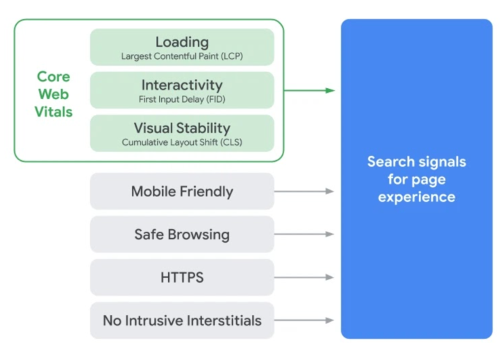 Google's 2021 algorithm update - click to visit their blog post